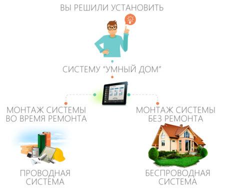 Выбор между проводной или беспроводной системой